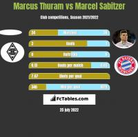 Marcus Thuram vs Marcel Sabitzer h2h player stats