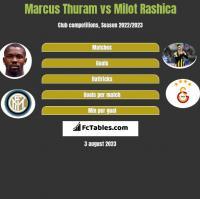 Marcus Thuram vs Milot Rashica h2h player stats