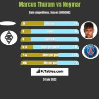 Marcus Thuram vs Neymar h2h player stats