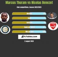 Marcus Thuram vs Nicolas Benezet h2h player stats