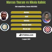Marcus Thuram vs Nikola Kalinic h2h player stats