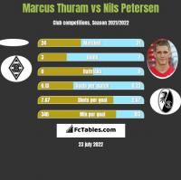 Marcus Thuram vs Nils Petersen h2h player stats