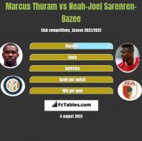 Marcus Thuram vs Noah-Joel Sarenren-Bazee h2h player stats