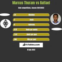 Marcus Thuram vs Raffael h2h player stats