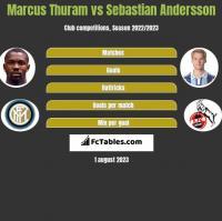 Marcus Thuram vs Sebastian Andersson h2h player stats