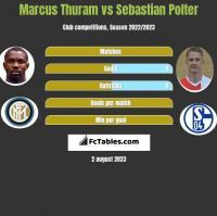 Marcus Thuram vs Sebastian Polter h2h player stats