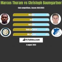 Marcus Thuram vs Christoph Baumgartner h2h player stats