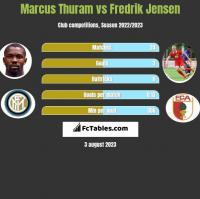 Marcus Thuram vs Fredrik Jensen h2h player stats