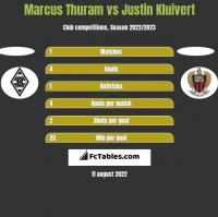 Marcus Thuram vs Justin Kluivert h2h player stats