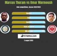 Marcus Thuram vs Omar Marmoush h2h player stats