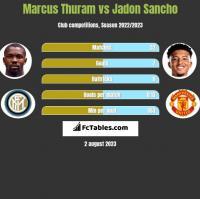 Marcus Thuram vs Jadon Sancho h2h player stats
