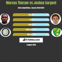 Marcus Thuram vs Joshua Sargent h2h player stats