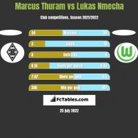 Marcus Thuram vs Lukas Nmecha h2h player stats