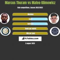 Marcus Thuram vs Mateo Klimowicz h2h player stats