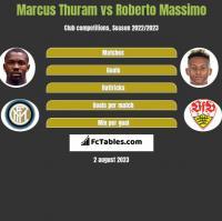 Marcus Thuram vs Roberto Massimo h2h player stats