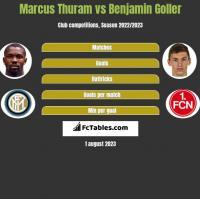 Marcus Thuram vs Benjamin Goller h2h player stats