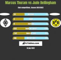Marcus Thuram vs Jude Bellingham h2h player stats