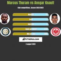 Marcus Thuram vs Ansgar Knauff h2h player stats