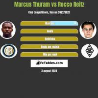 Marcus Thuram vs Rocco Reitz h2h player stats