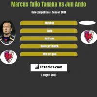 Marcus Tulio Tanaka vs Jun Ando h2h player stats