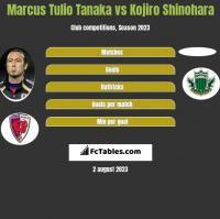 Marcus Tulio Tanaka vs Kojiro Shinohara h2h player stats