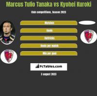 Marcus Tulio Tanaka vs Kyohei Kuroki h2h player stats