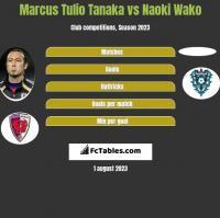 Marcus Tulio Tanaka vs Naoki Wako h2h player stats