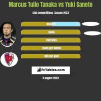 Marcus Tulio Tanaka vs Yuki Saneto h2h player stats