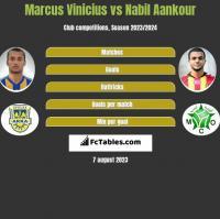 Marcus Vinicius vs Nabil Aankour h2h player stats