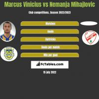 Marcus Vinicius vs Nemanja Mihajlovic h2h player stats