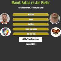 Marek Bakos vs Jan Pazler h2h player stats
