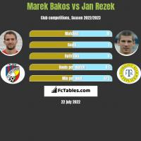 Marek Bakos vs Jan Rezek h2h player stats