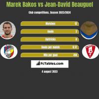 Marek Bakos vs Jean-David Beauguel h2h player stats