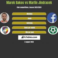 Marek Bakos vs Martin Jindracek h2h player stats