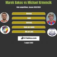 Marek Bakos vs Michael Krmencik h2h player stats