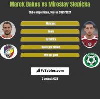 Marek Bakos vs Miroslav Slepicka h2h player stats