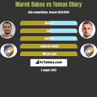 Marek Bakos vs Tomas Chory h2h player stats