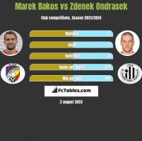 Marek Bakos vs Zdenek Ondrasek h2h player stats