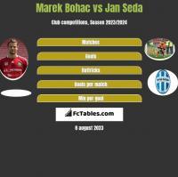 Marek Bohac vs Jan Seda h2h player stats