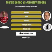 Marek Bohac vs Jaroslav Drobny h2h player stats