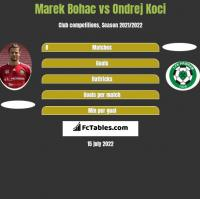 Marek Bohac vs Ondrej Koci h2h player stats