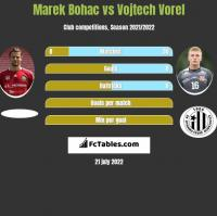 Marek Bohac vs Vojtech Vorel h2h player stats