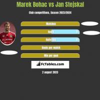 Marek Bohac vs Jan Stejskal h2h player stats