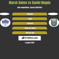 Marek Duben vs Daniel Magda h2h player stats