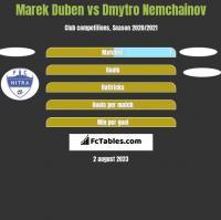 Marek Duben vs Dmytro Nemchainov h2h player stats