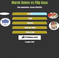 Marek Duben vs Filip Kasa h2h player stats