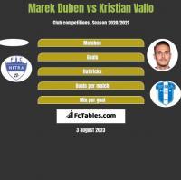 Marek Duben vs Kristian Vallo h2h player stats