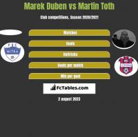 Marek Duben vs Martin Toth h2h player stats