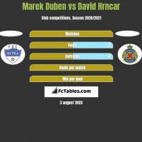 Marek Duben vs David Hrncar h2h player stats