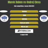 Marek Duben vs Ondrej Elexa h2h player stats